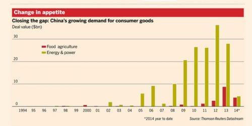 consumo_china_grafico