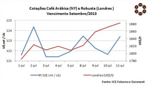 Café CNC