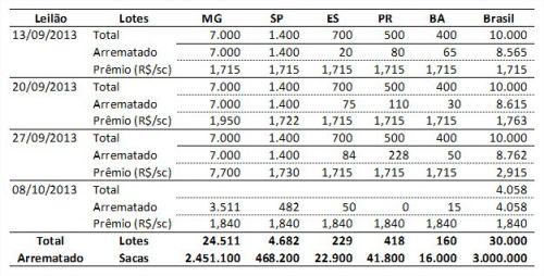 Leilão de Café - tabela CNC