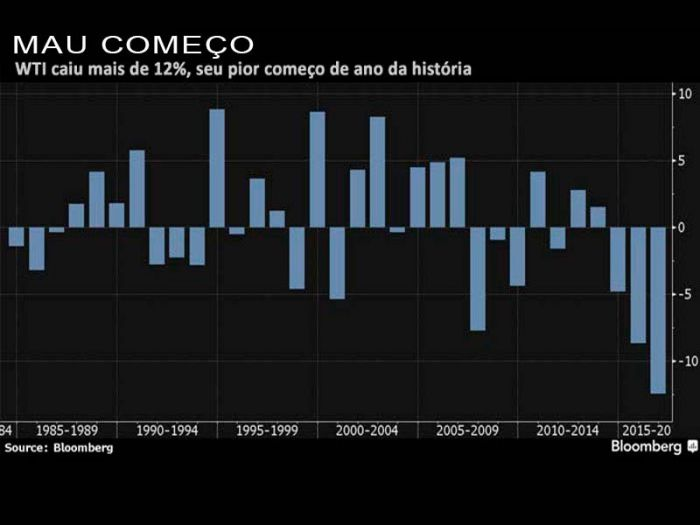 Gráfico Petróleo