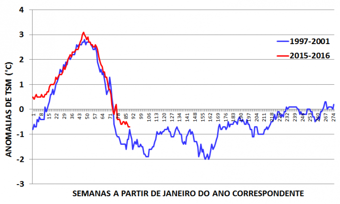 Comparação anomalias de temperatura (ATSM) dos El Niños de 1997-98 com as do 2015-16 para a Região 3.4.