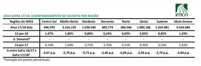 Colheita de soja em Mato Grosso - Imea