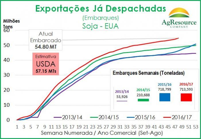 Exportações EUA