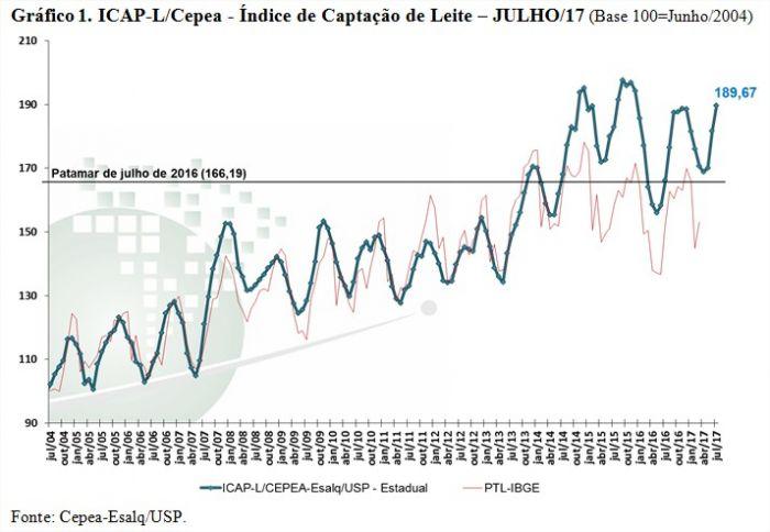 Leite Cepea 1