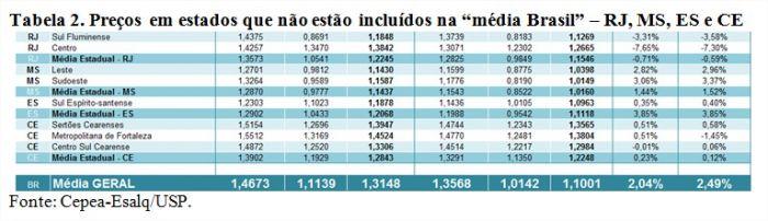 Tabela 2 - Leite Cepea