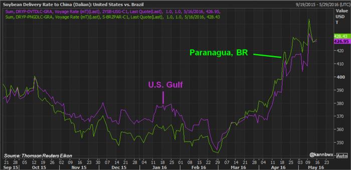 Preços da Soja - Golfo x Paranaguá - Fonte: Reuters