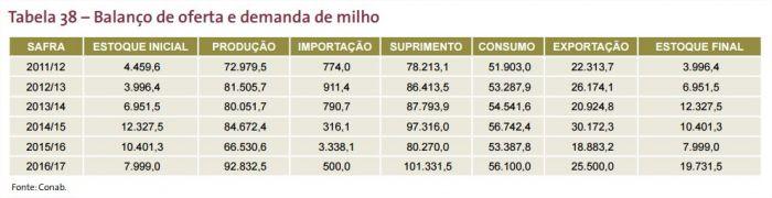 Balanço de oferta e demanda - Fonte: Conab