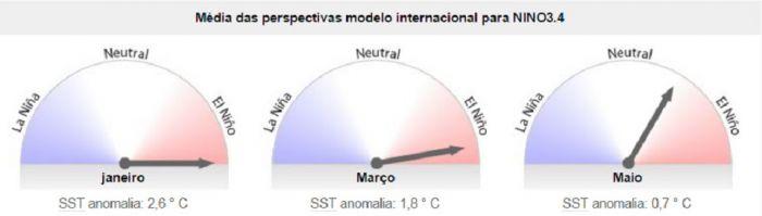 Cptec - Figura 13