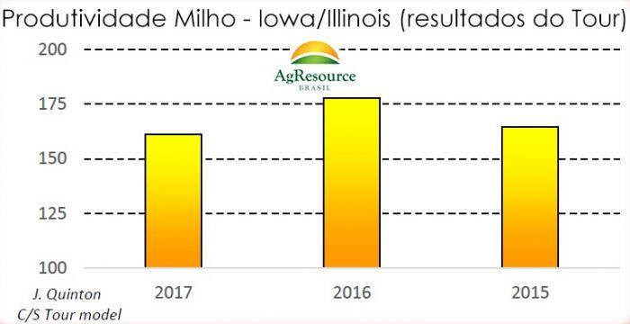 Gráfico de produtividade do milho nos EUA - AgResource Brasil