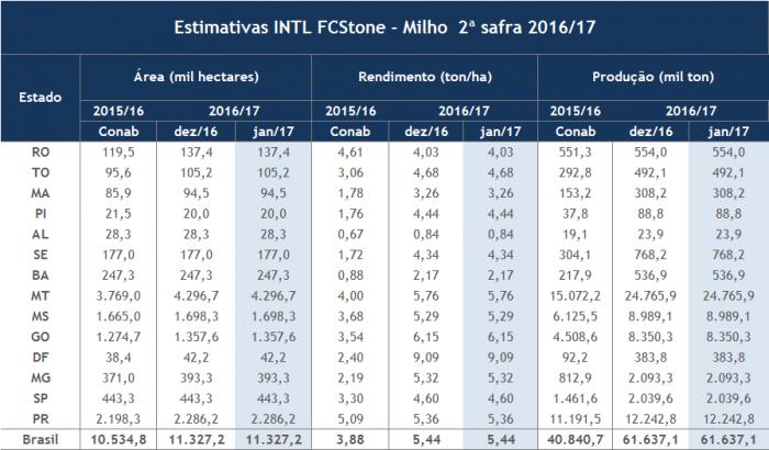 FC Stone - Tabela Milho 2
