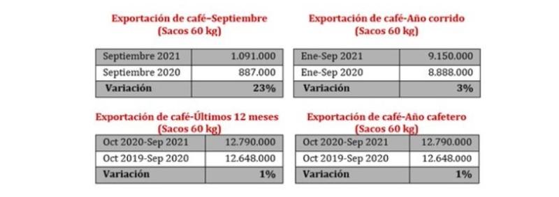 Exportação Colômbia - Setembro