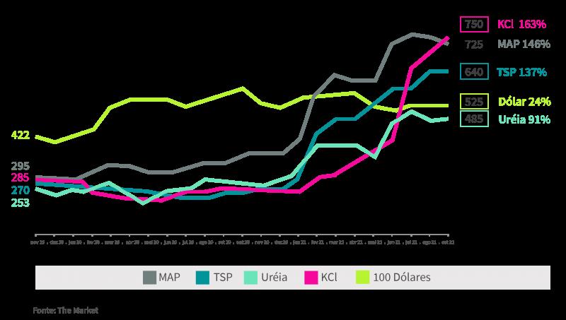 Gráfico preço fertilizantes (1)