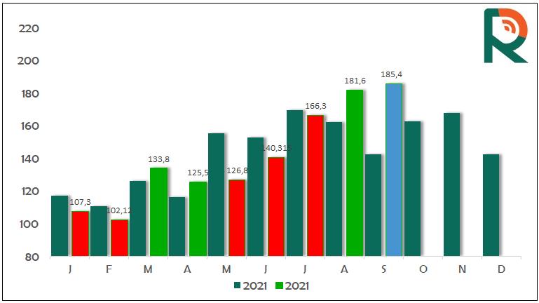 Radar Investimentos - Dados exportação carne bovina - setembro/21