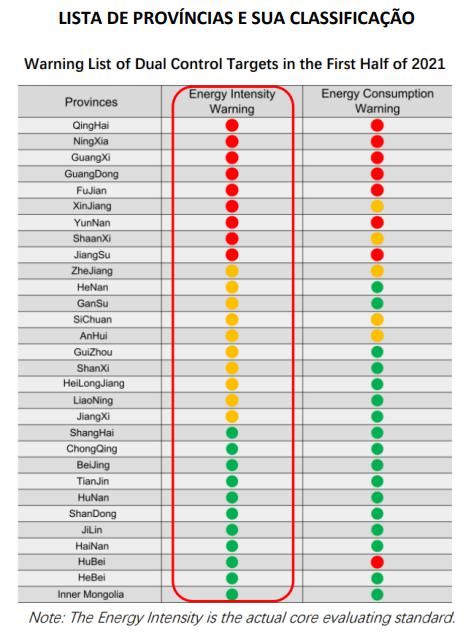 Lista China - Energia