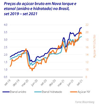 Preços do açúcar bruto em Nova Iorque e etanol (anidro e hidratado) no Brasil, set 2019 – set 2021 - Fonte Rabobank