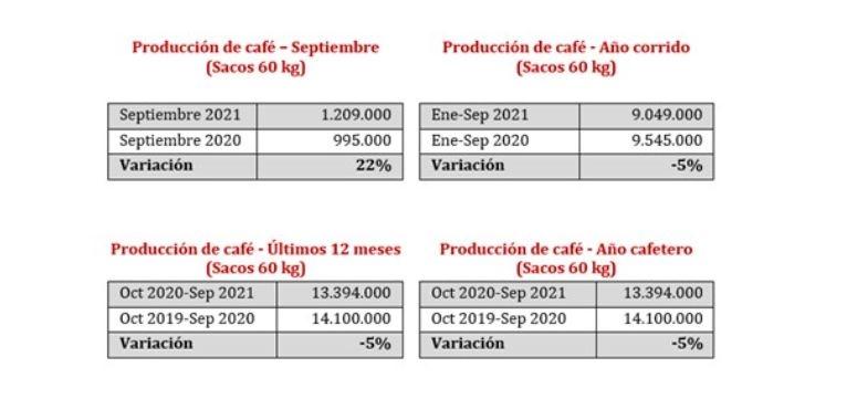 Produção Colômbia - Setembro