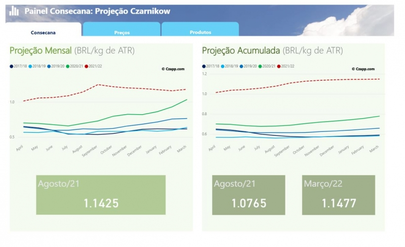 Projeções mensais e acumuladas para o ATR e dados das últimas safras - Fonte Czarnikow