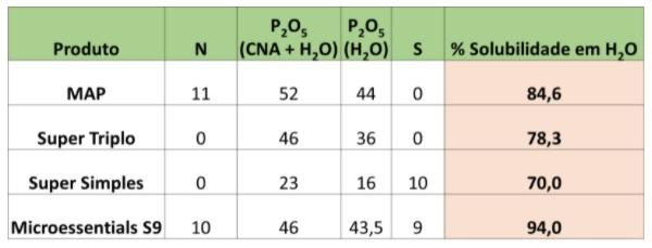 Tabela 1 - Mosaic