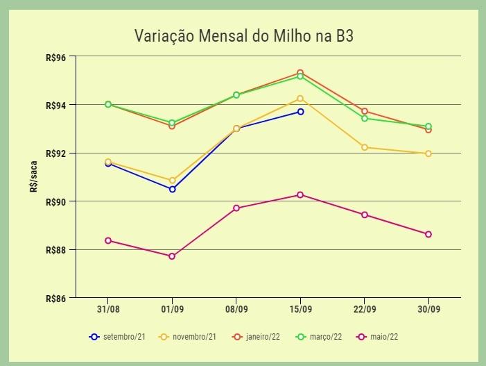 variação mensal milho b3