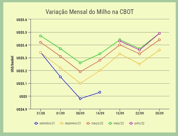 variação mensal milho cbot