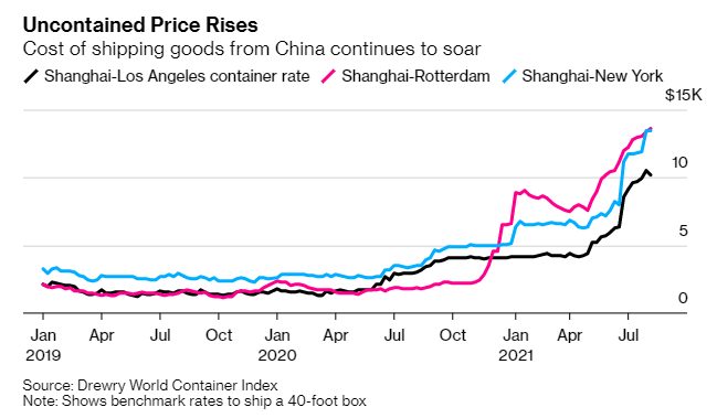 Custos de fretes marítimos - Gráfico: Bloomberg