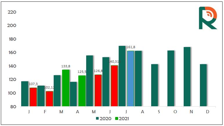 Exportações de carne bovina in natura julho/21 - Radar Investimentos