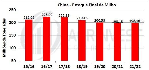 Milho Estoque Final China