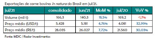 Exportações de carne bovina julho/21 - Radar Investimentos